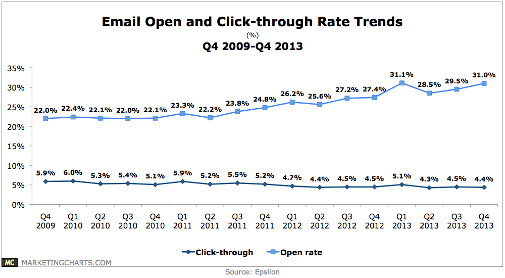 Epsilon-email-open-and-click-rates-q42009-q42013-Apr2014